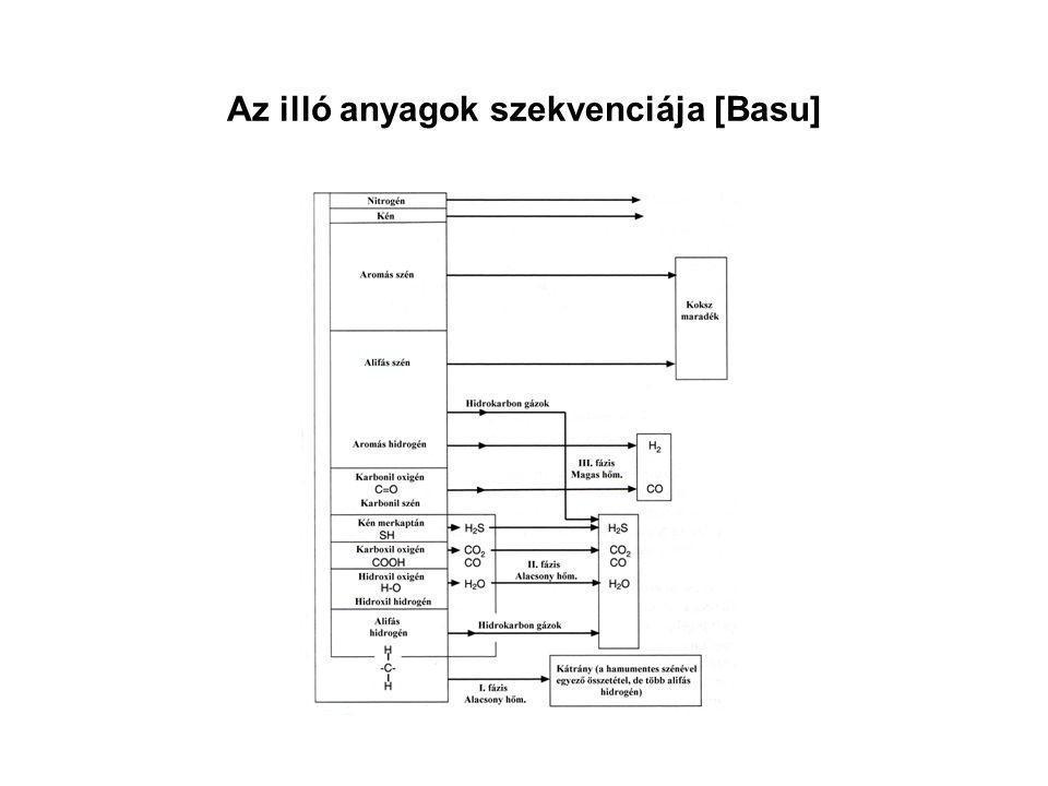 Az illó anyagok szekvenciája [Basu]